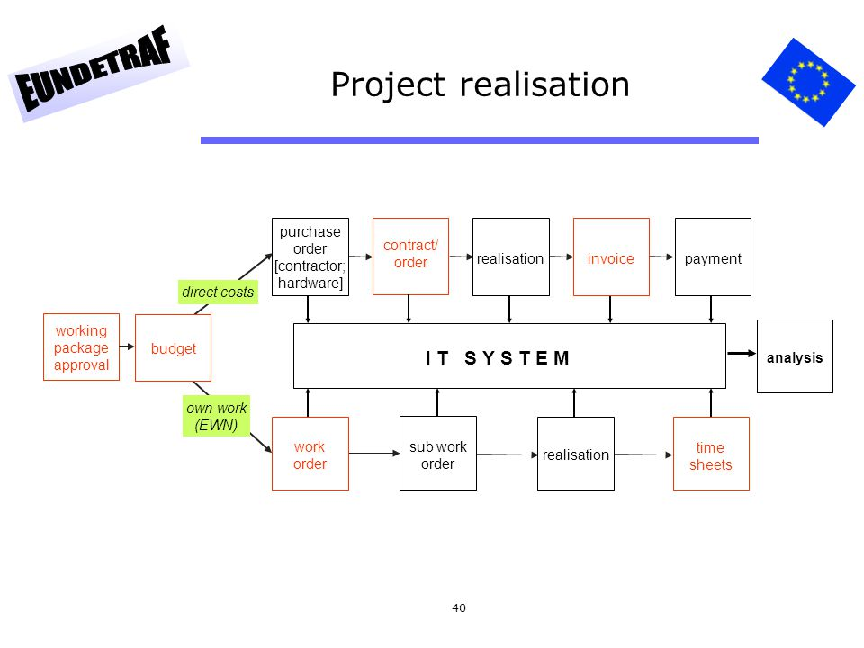 Project realisation I T S Y S T E M purchase order [contractor;